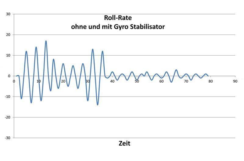Stabilisator Gyro für Boote und Yachten Image-09
