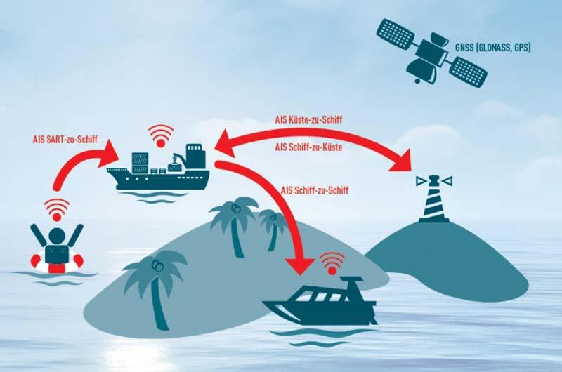 Seaangel AIS: Die Ortungstechnologie zur Sicherung von Menschenleben.